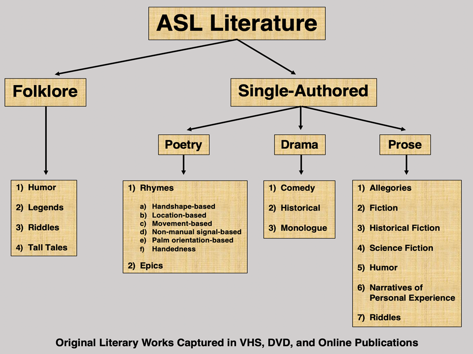 A Taxonomy of ASL Literature Genres